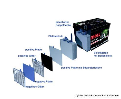 Grafik Aufbau einer Blei-Batterie